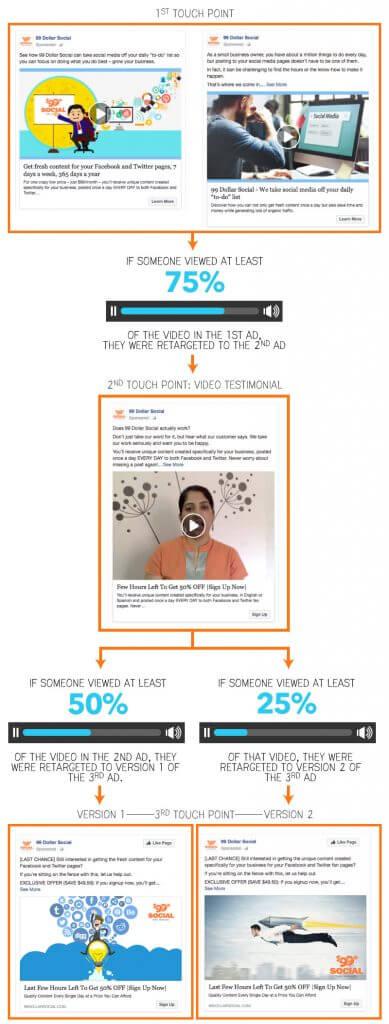 99Dollar Running Paid Ads on Facebook Flowchart