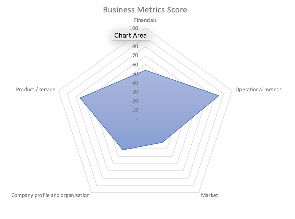Business valuation score