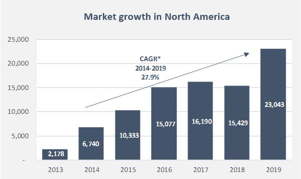 Illustration Market Growth
