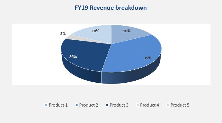 Illustration revenue breakdown