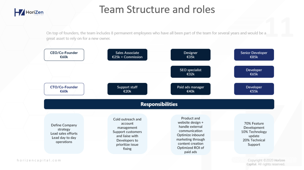 Startup Pitch Deck - Team Structure and roles