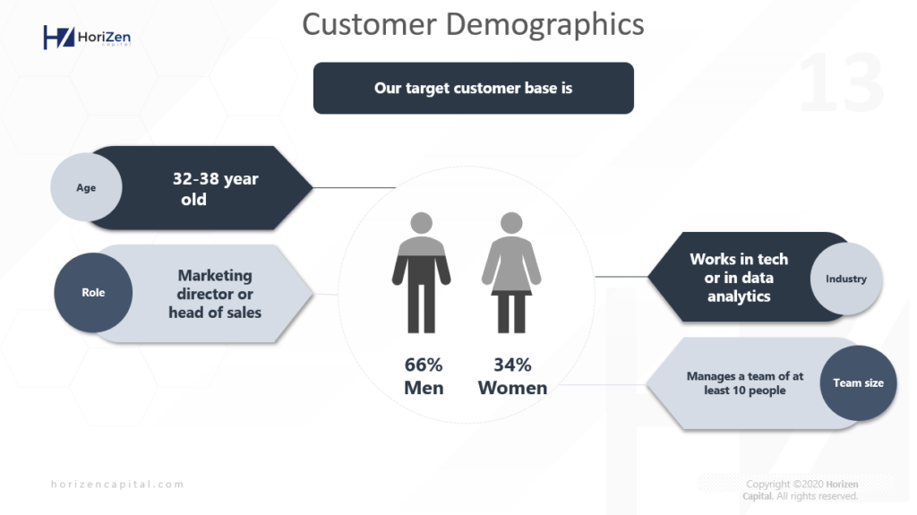 Startup Pitch Deck - Customer Demographics