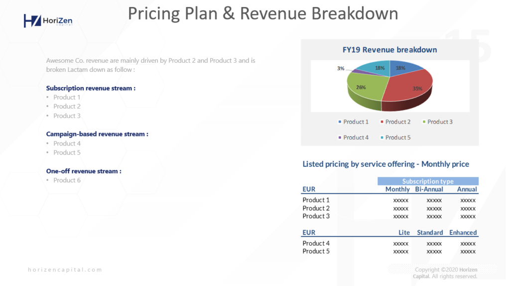 Startup Pitch Deck - Pricing Plan and Revenue Breakdown
