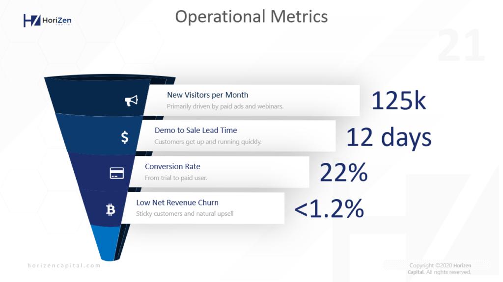 Startup Pitch Deck - Operational Metrics