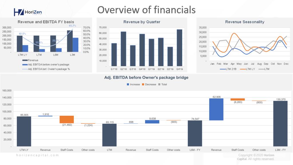 Startup Pitch Deck - Overview of financials - Dashboard