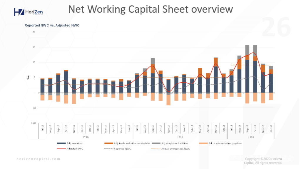 Startup Pitch Deck - Net Working Capital Overview