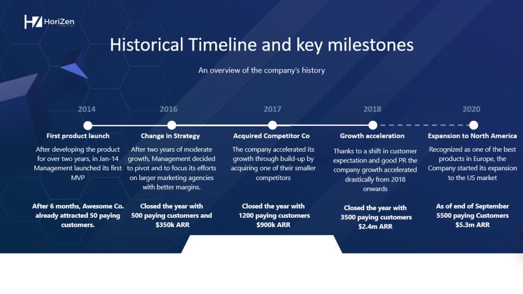Startup Pitch Deck Slide 4 Historical Timeline
