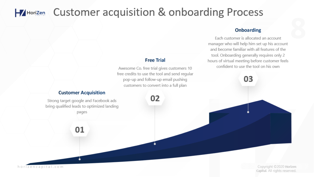 Startup Pitch Deck - Customer Acquisition & Onboarding Process