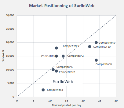 Startup Pitch Deck - Market Positioning vs Competitors