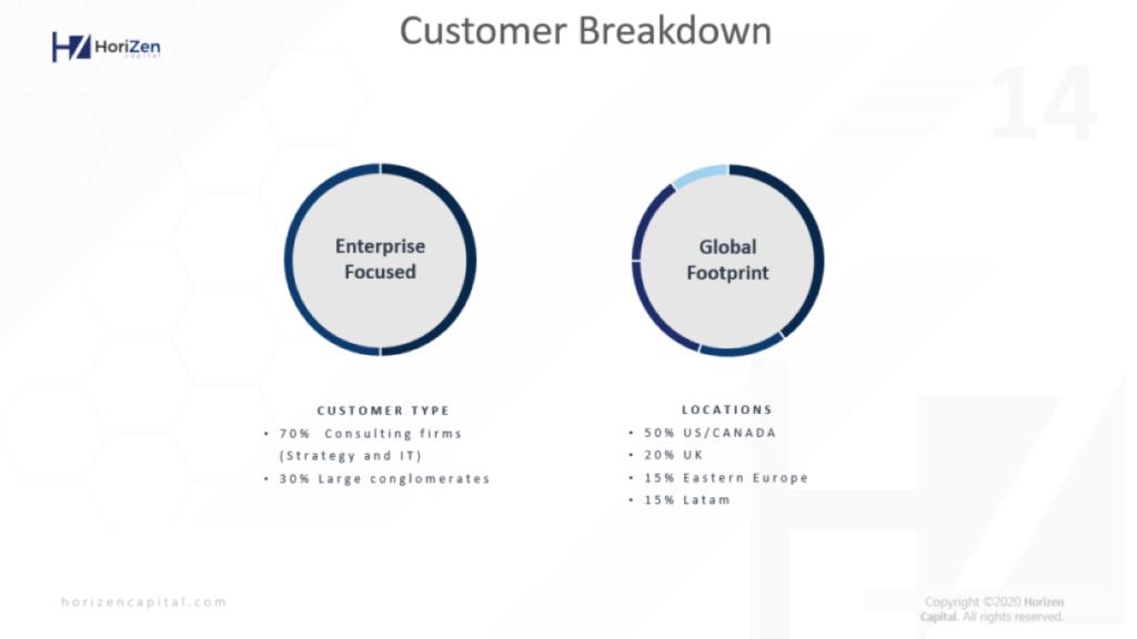 customer breakdown