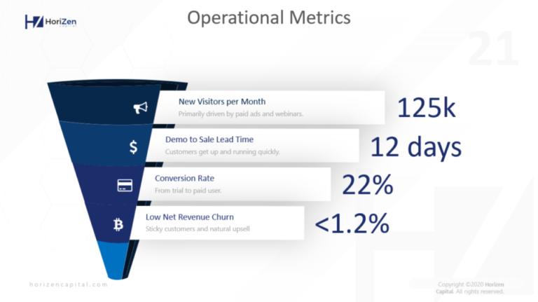 operational metrics