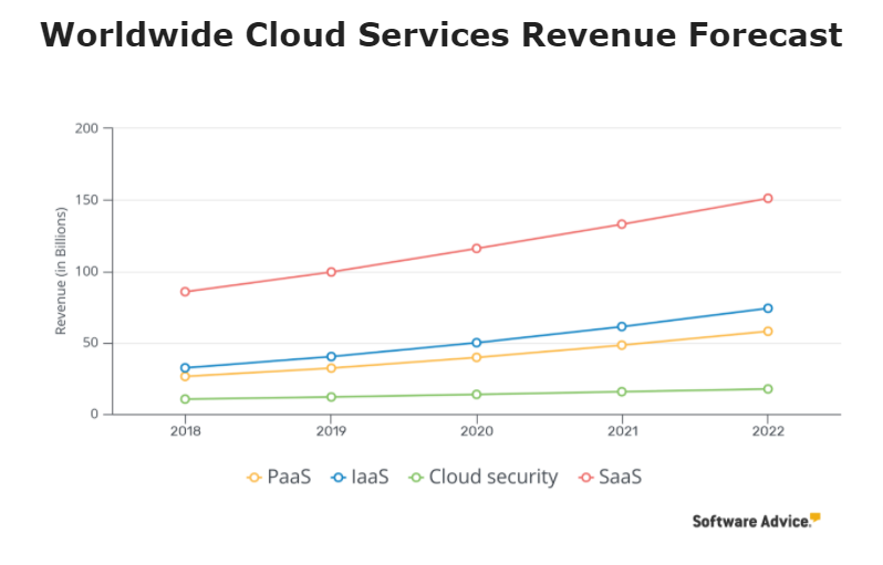 Cloud service and SaaS revenue forecast