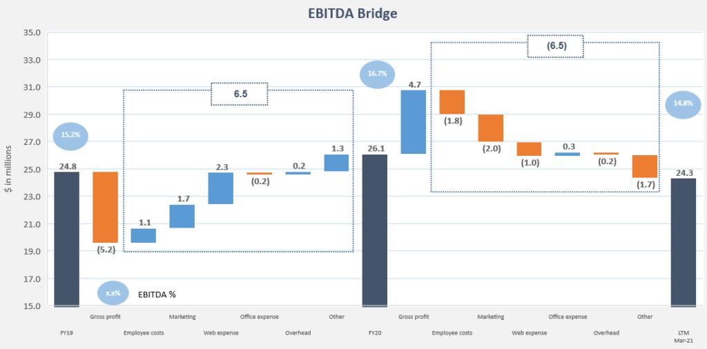 EBITDA Bridge