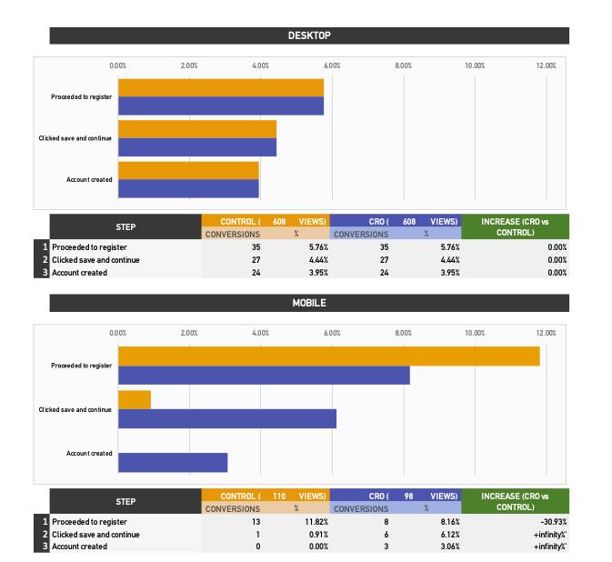 CRO 2 Results