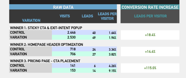 CRO Results Combined