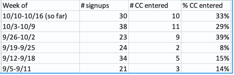 Drift CRO Results