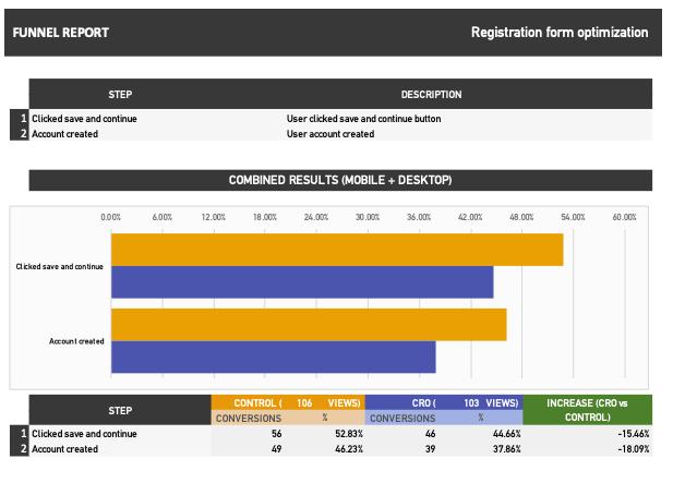 Registration Form Results